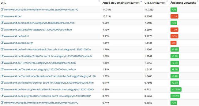 metrics-tools-test-ranking-top-urls